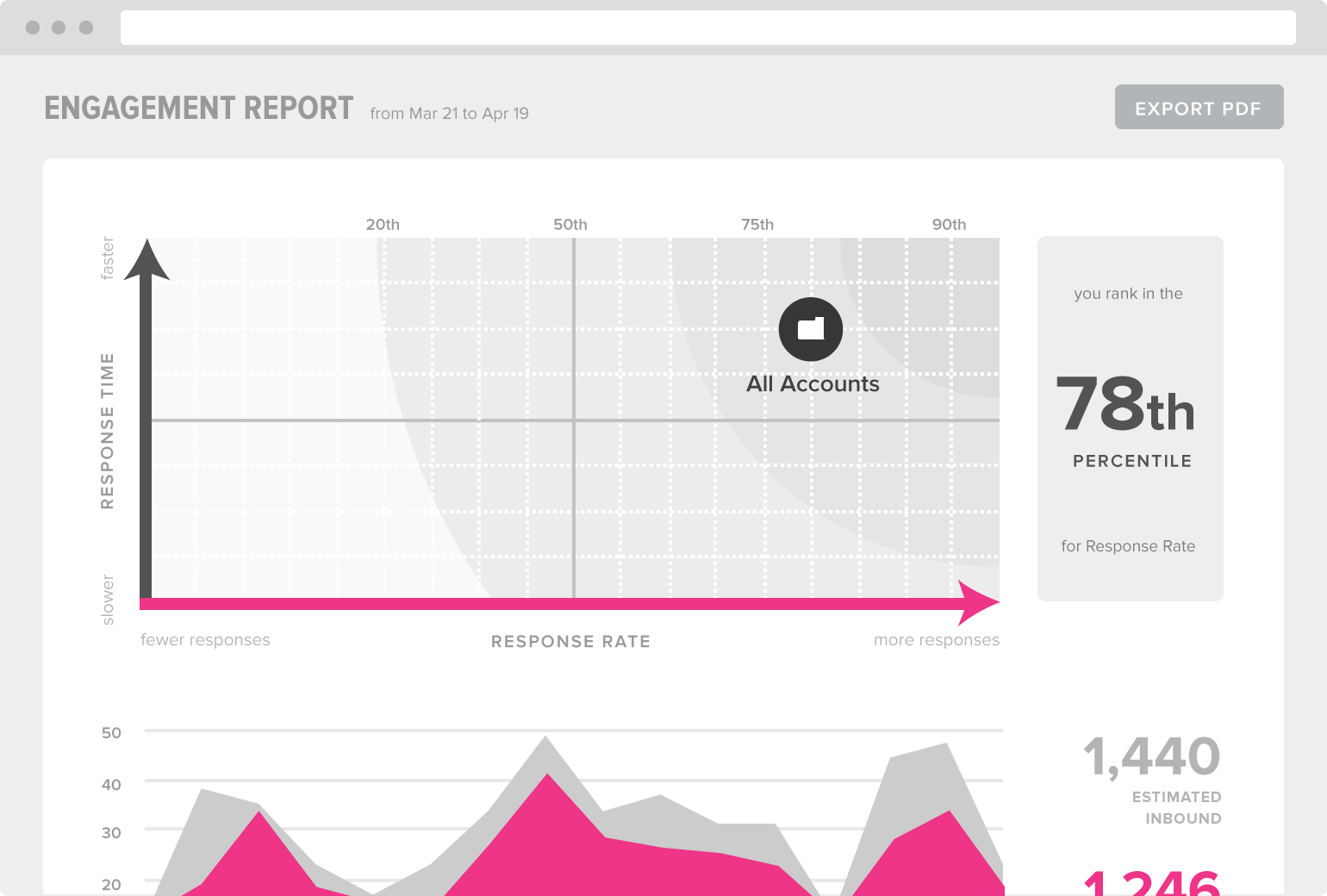 Sprout Engagement Report
