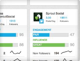 Social Media Dashboard - Sprout Social