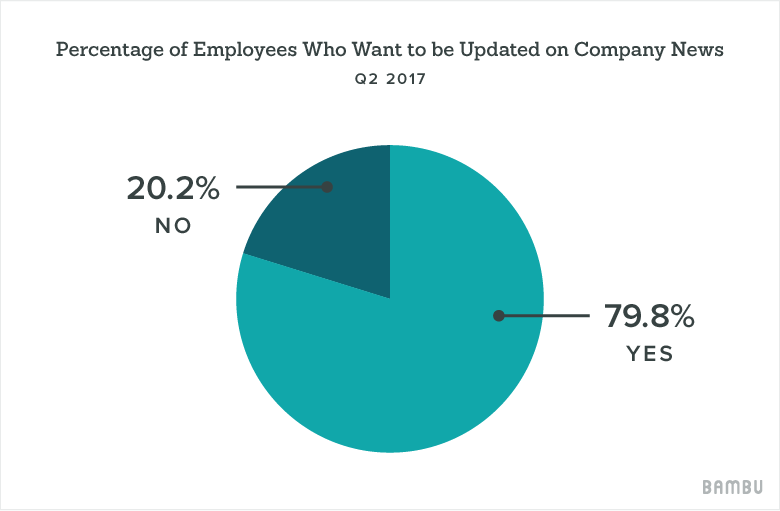 graph on why employees want to be updated on company news