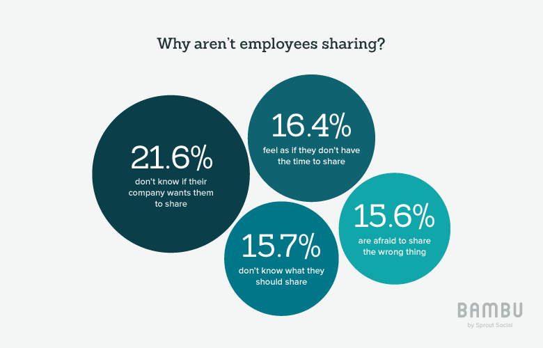 why aren't employees sharing