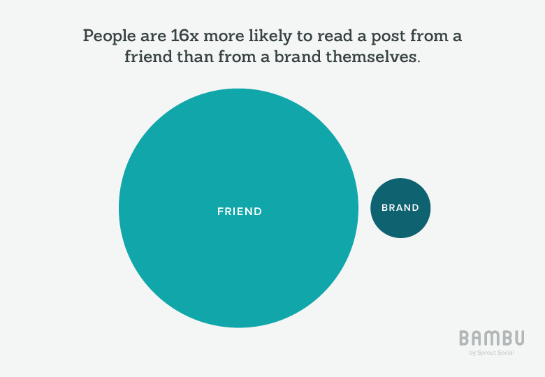 people 16x more likely to read post from a friend