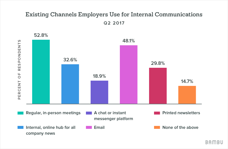 Internal Comms Channels