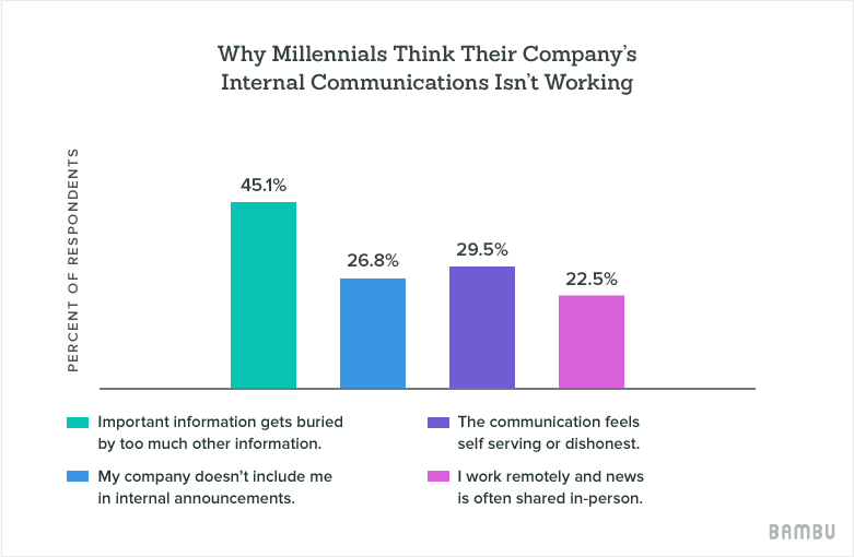 why millennials think their company's internal communication isn't working