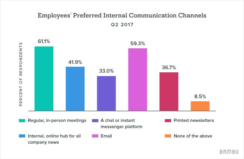employees preferred internal communication channels